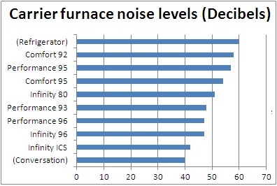 Carrier furnace noise levels