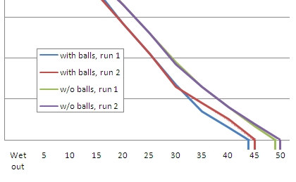 Drying rate with and without dryer balls after smoothening