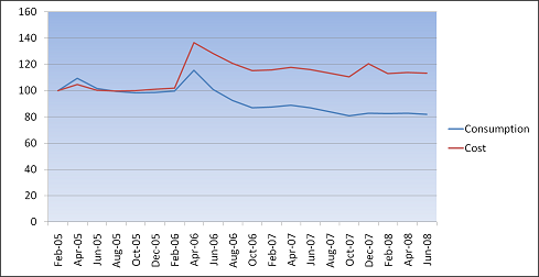 Electricity usage and cost before and after switch to green supplier
