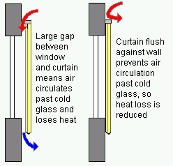 Energy saving window coverings should close off airflow over the window glass